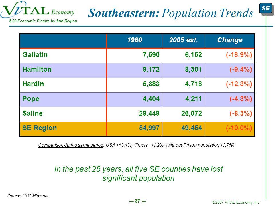 Southeastern: Population Trends