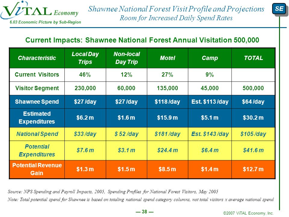 Shawnee National Forest Visit Profile and Projections Room for Increased Daily Spend Rates