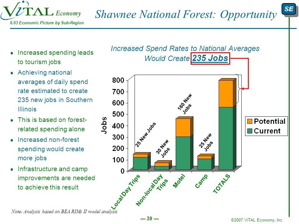 Shawnee National Forest: Opportunity