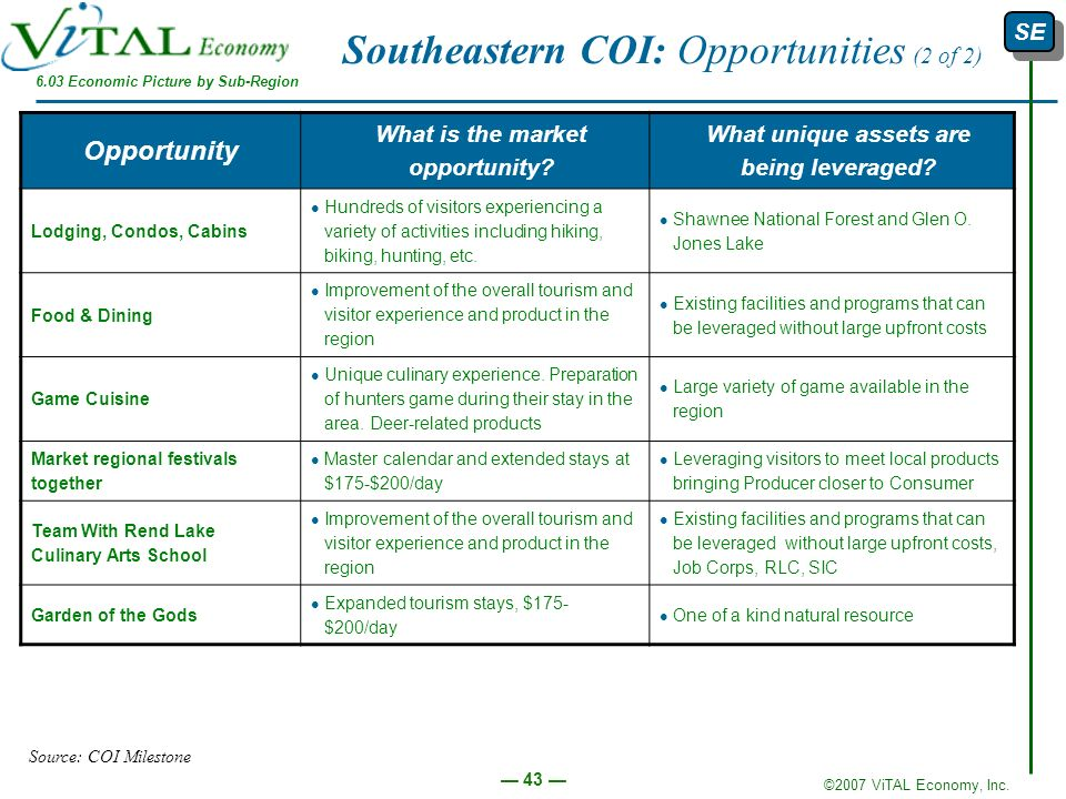 Southeastern COI: Opportunities (2 of 2)