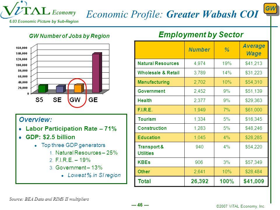 Economic Profile: Greater Wabash COI