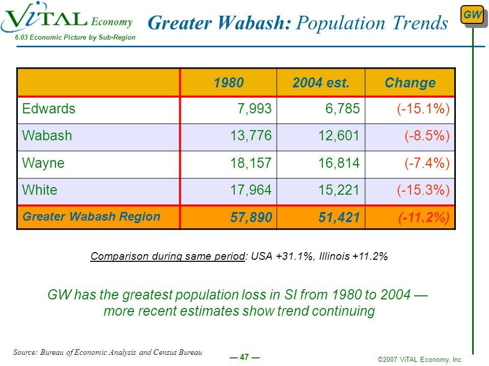 Greater Wabash: Population Trends