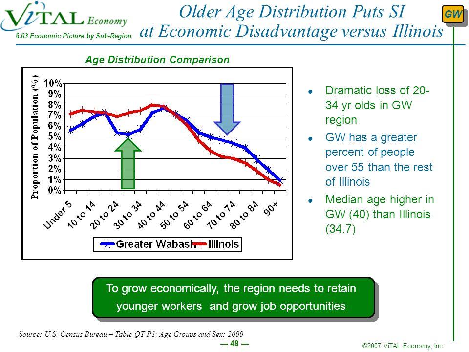 6.03 Economic Picture by Sub-Region Age Distribution Comparison