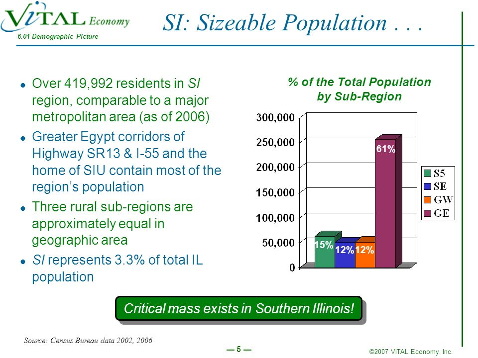 SI: Sizeable Population . . .