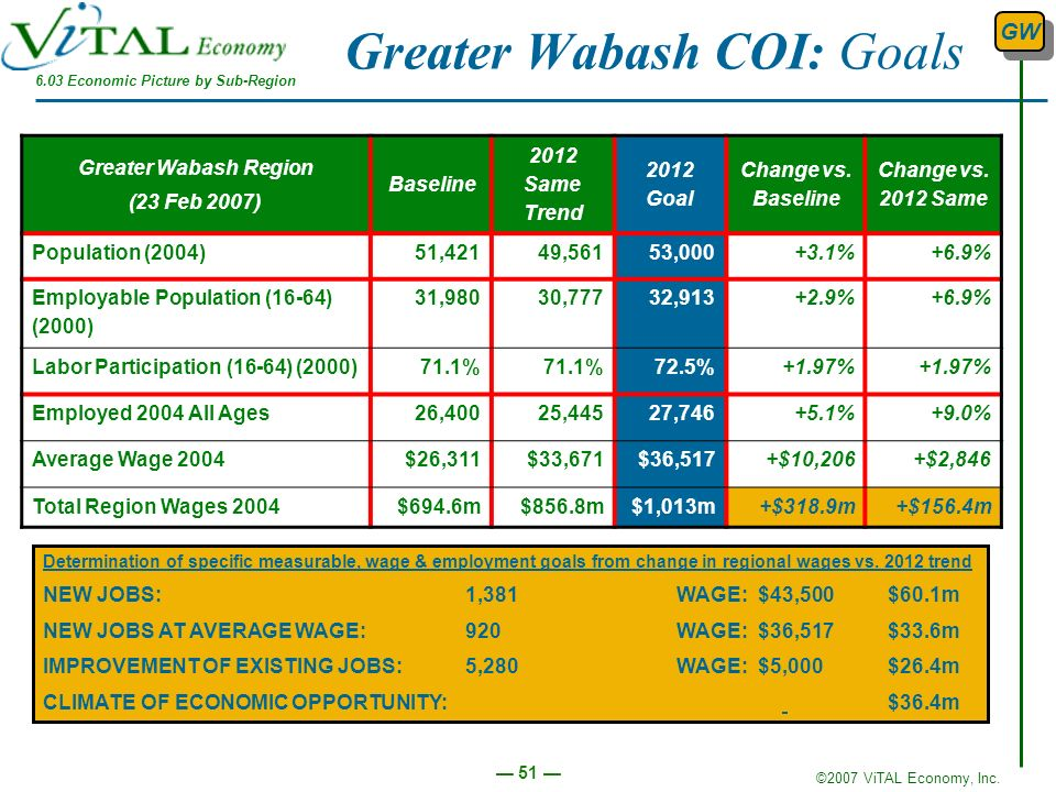 Greater Wabash COI: Goals