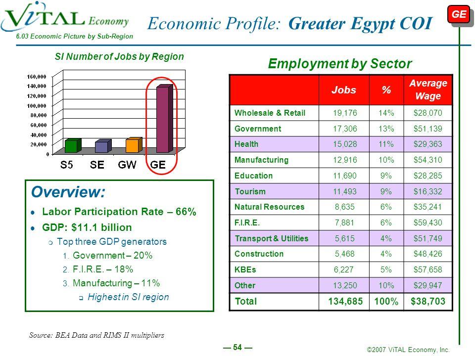 Economic Profile: Greater Egypt COI