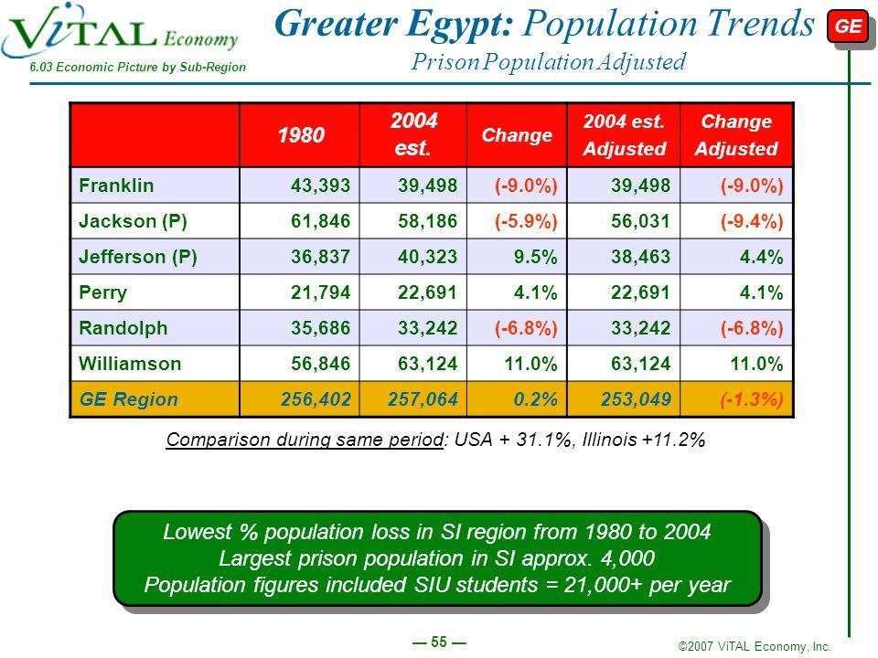 Greater Egypt: Population Trends Prison Population Adjusted