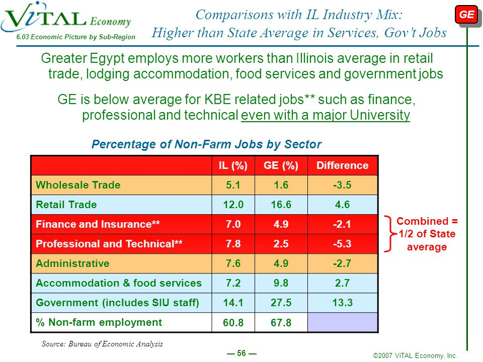 Comparisons with IL Industry Mix: Higher than State Average in Services, Gov't Jobs
