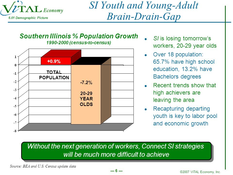 SI Youth and Young-Adult Brain-Drain-Gap