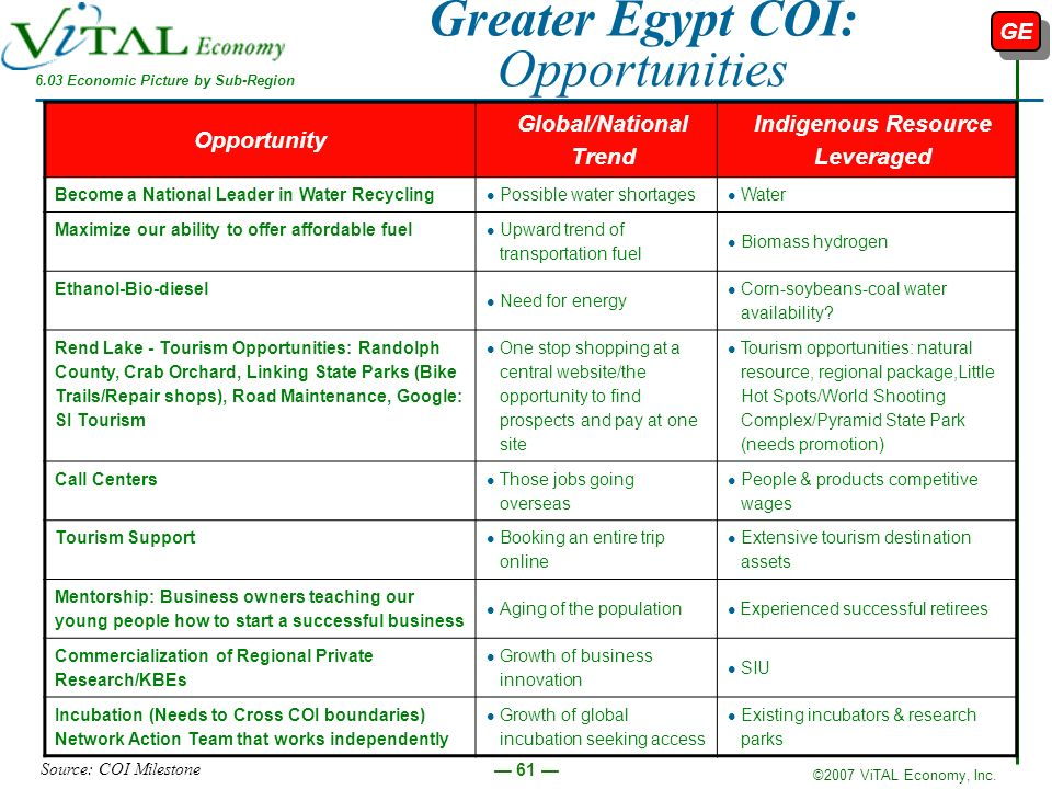 Greater Egypt COI: Opportunities