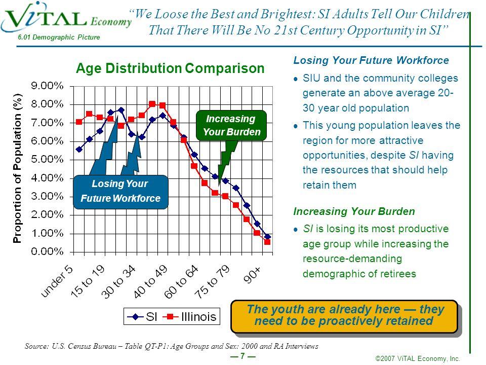 Age Distribution Comparison