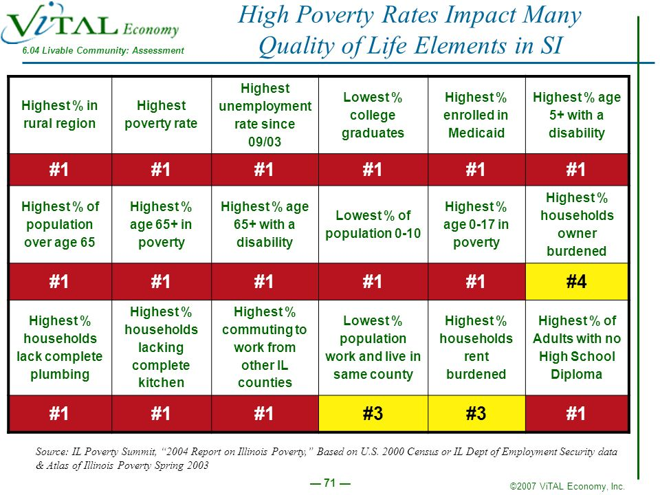 High Poverty Rates Impact Many Quality of Life Elements in SI