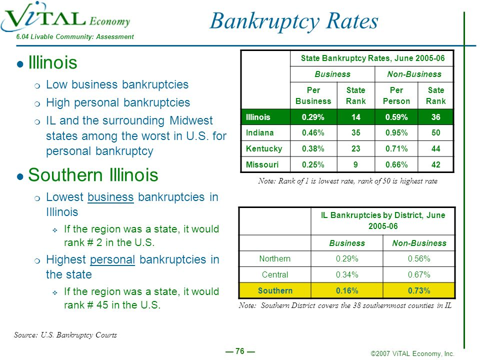 Bankruptcy Rates Illinois Southern Illinois Low business bankruptcies