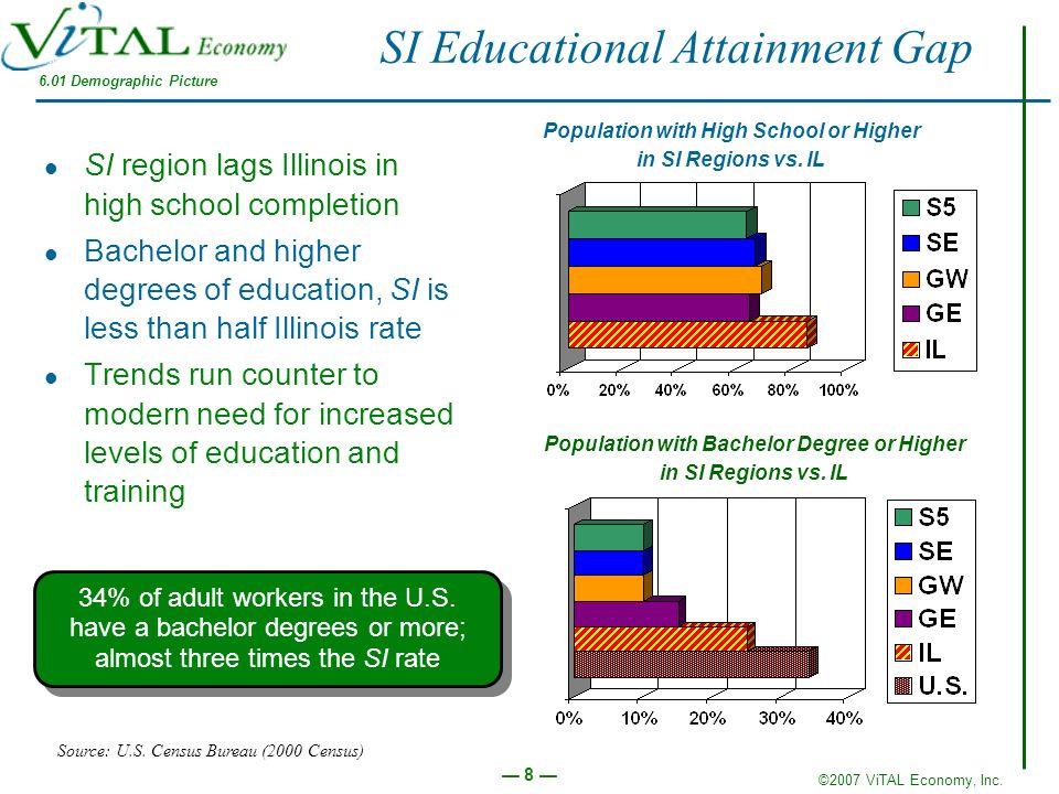 SI Educational Attainment Gap