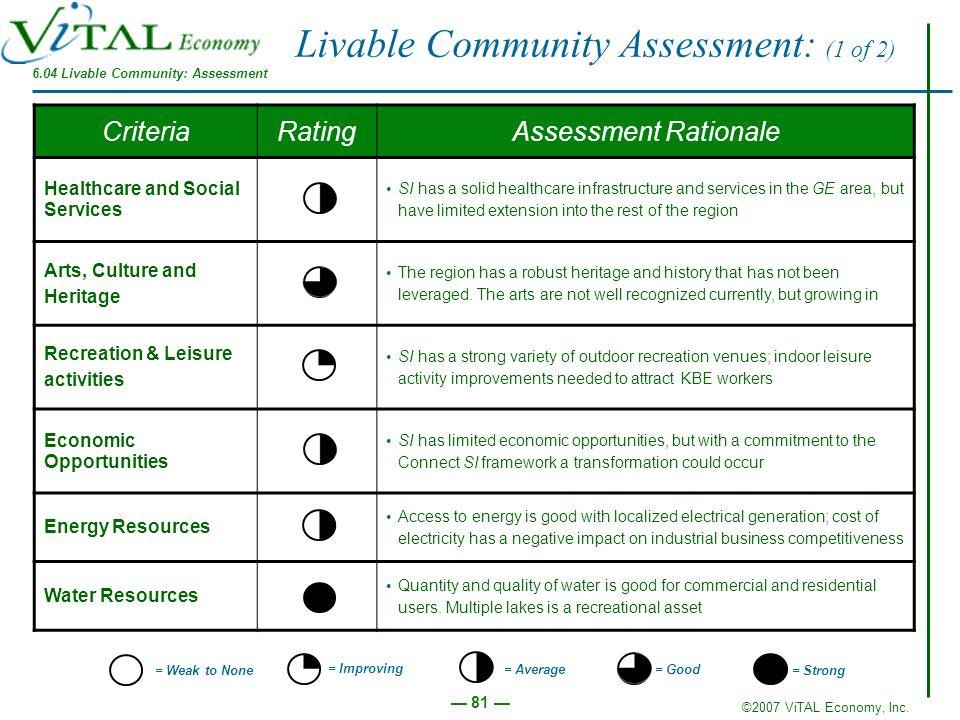 6.04 Livable Community: Assessment