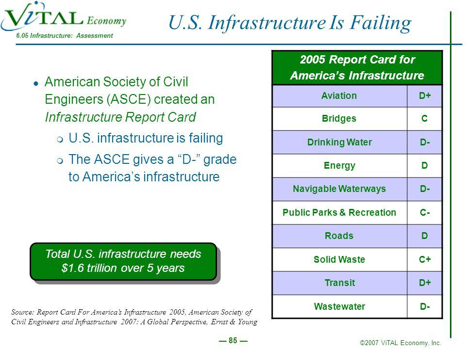 U.S. Infrastructure Is Failing