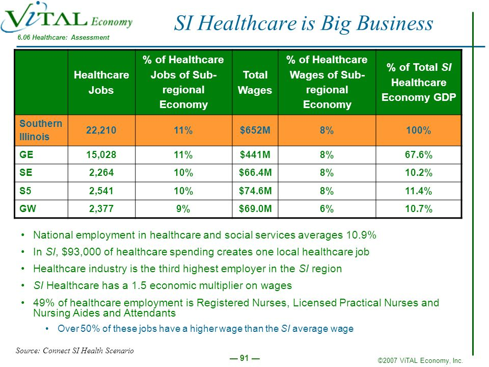 SI Healthcare is Big Business