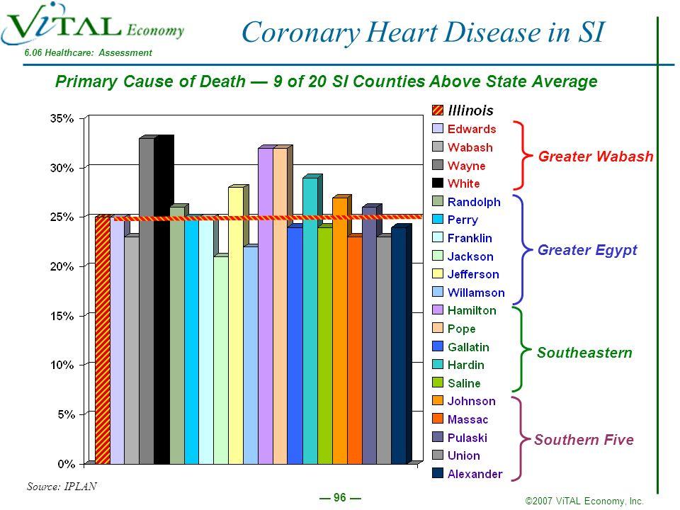 Coronary Heart Disease in SI