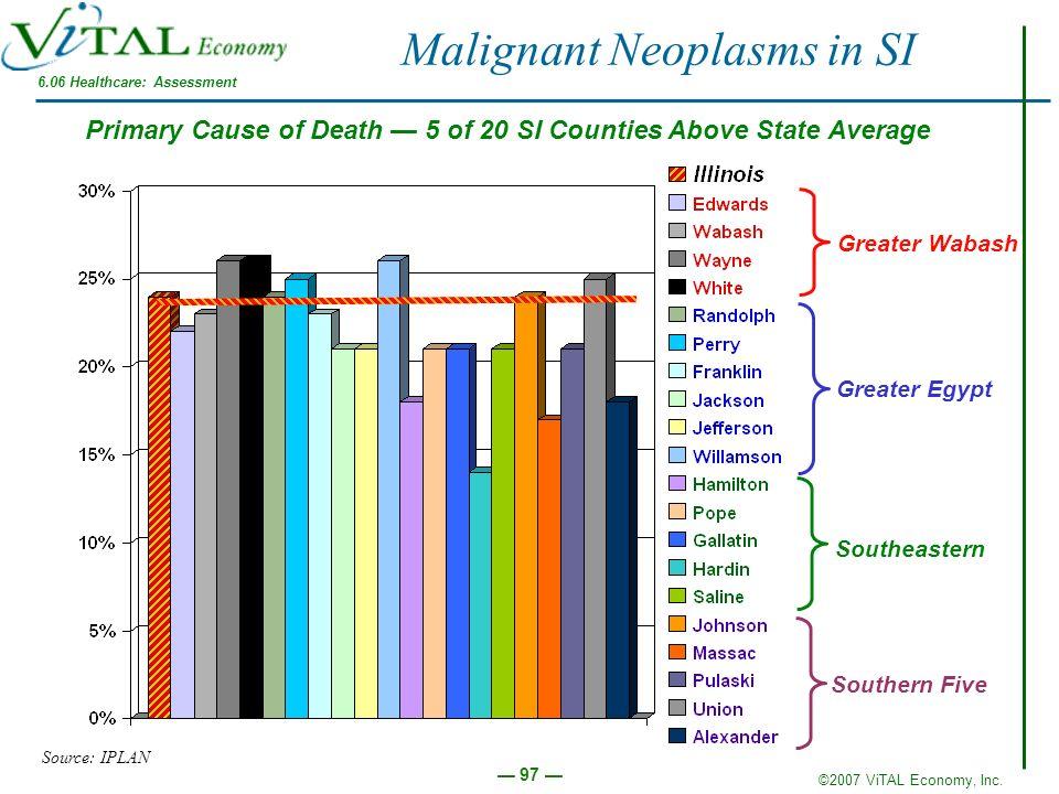 Malignant Neoplasms in SI