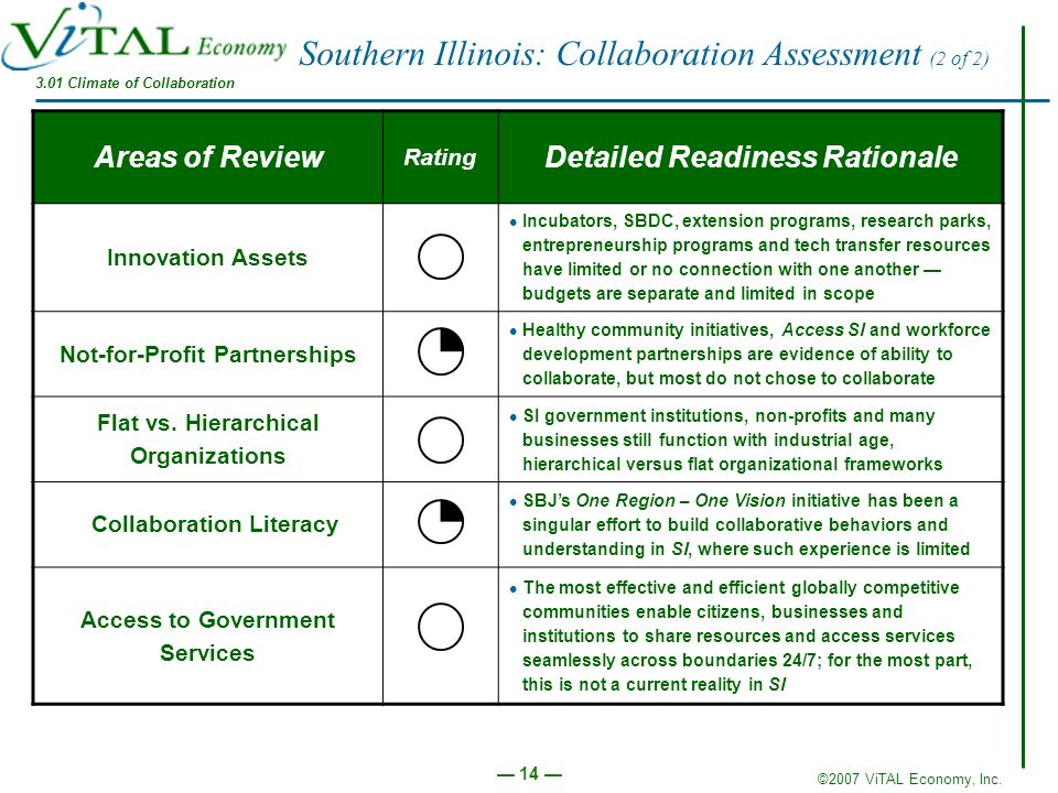 Southern Illinois: Collaboration Assessment (2 of 2)