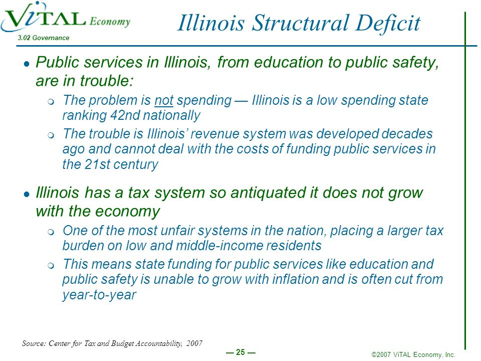 Illinois Structural Deficit