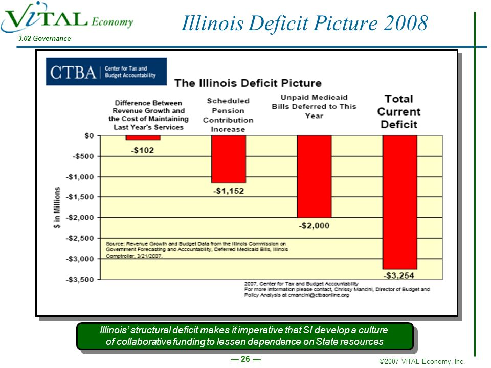 Illinois Deficit Picture 2008
