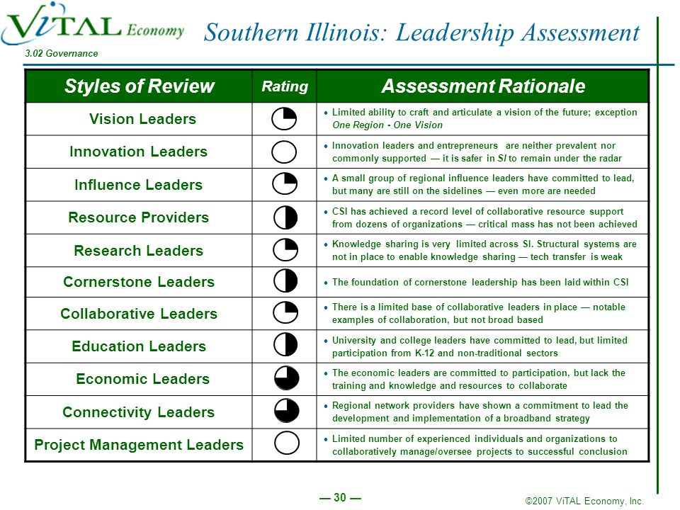 Collaborative Leaders Project Management Leaders