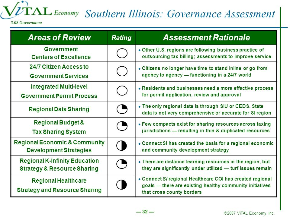 Southern Illinois: Governance Assessment