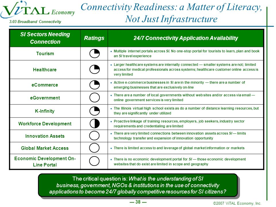 Connectivity Readiness: a Matter of Literacy, Not Just Infrastructure