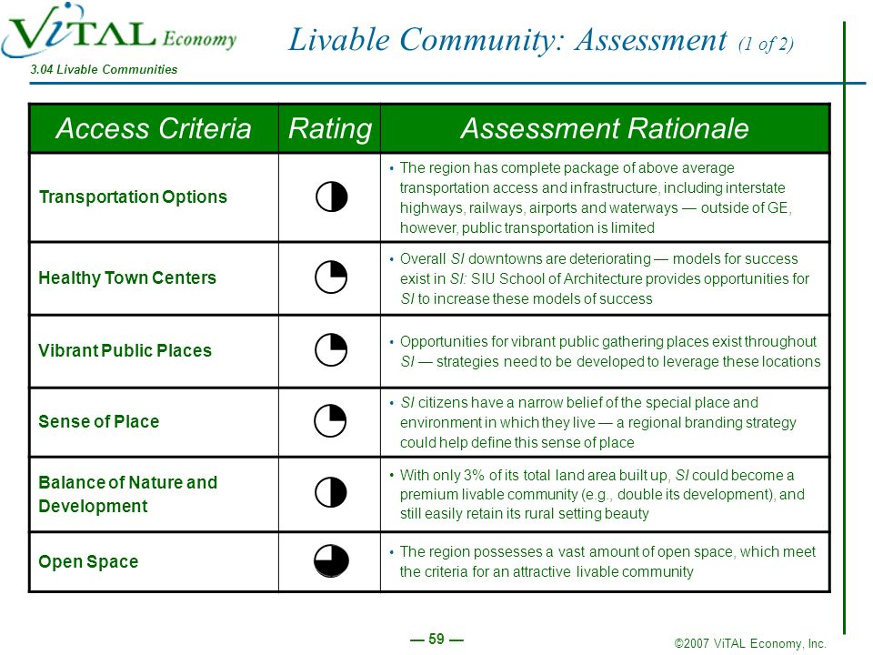 Livable Community: Assessment (1 of 2)
