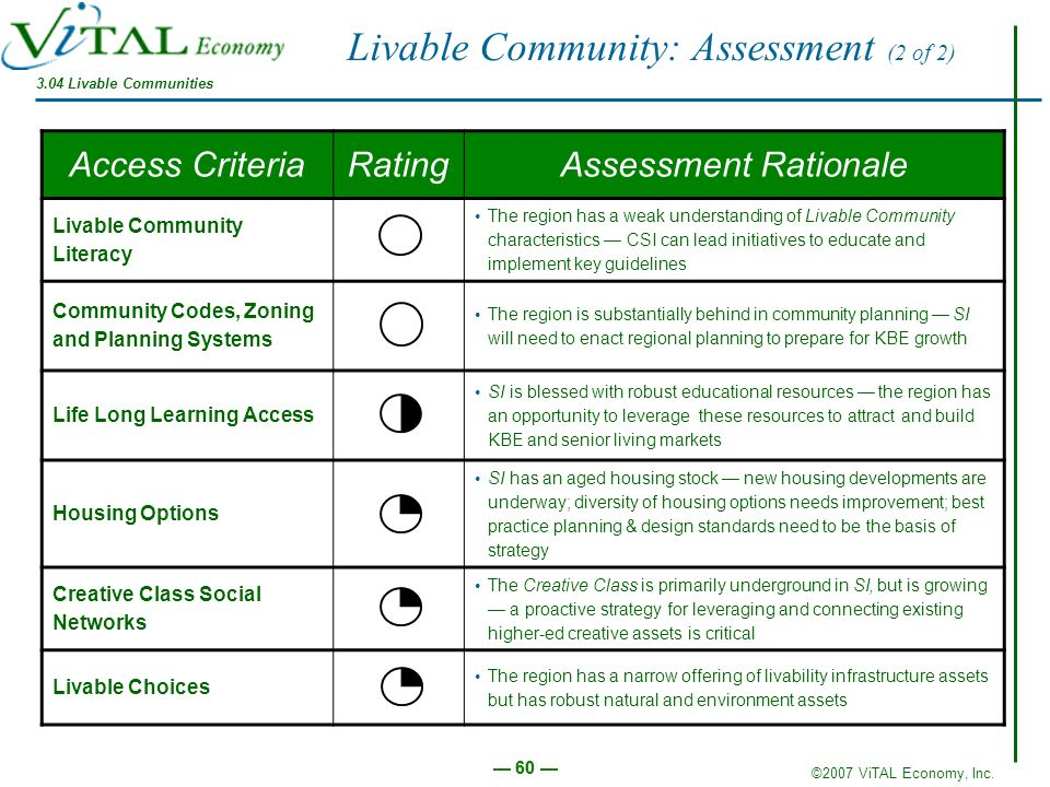 Livable Community: Assessment (2 of 2)