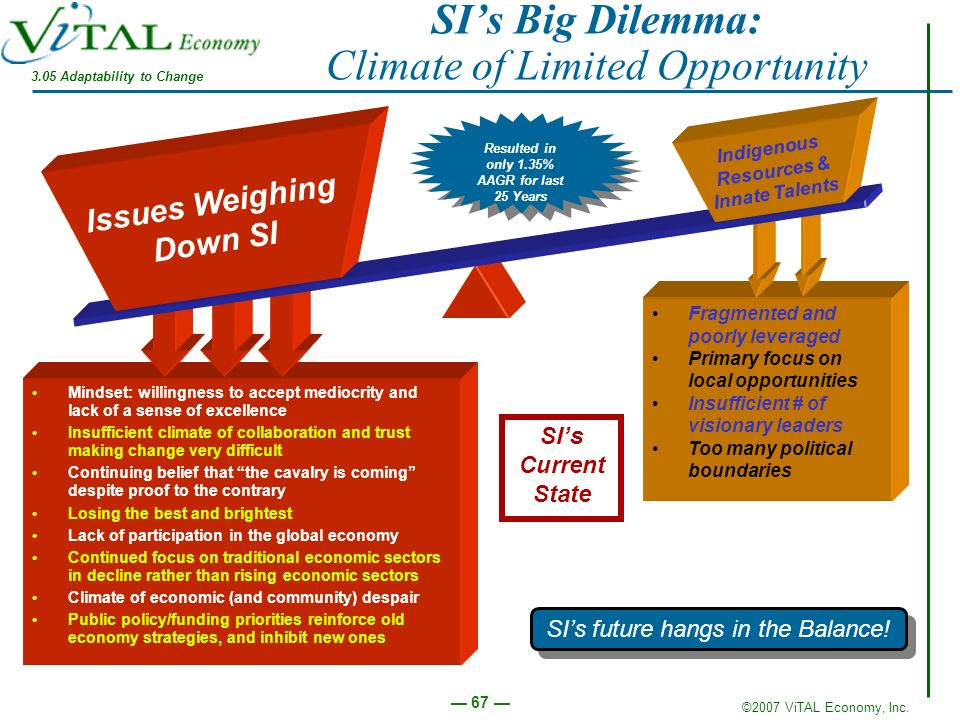 SI's Big Dilemma: Climate of Limited Opportunity