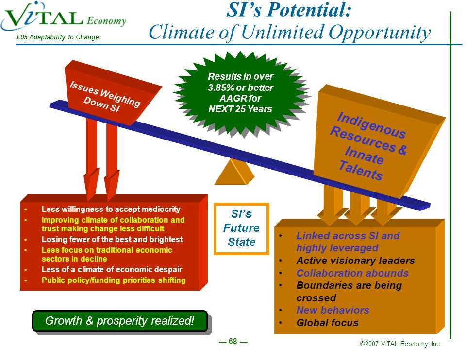 SI's Potential: Climate of Unlimited Opportunity