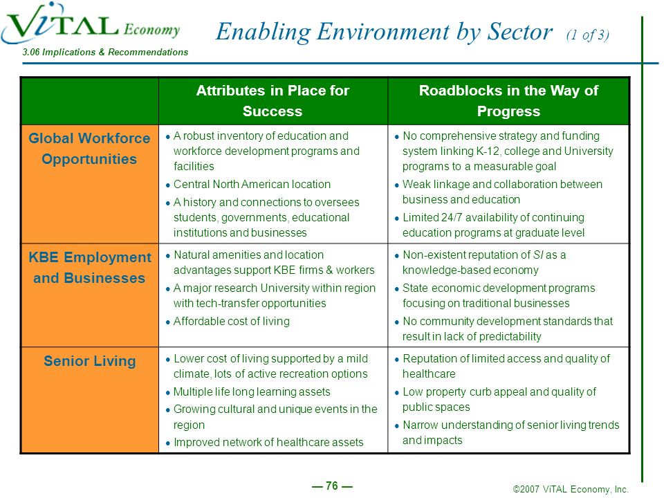 Enabling Environment by Sector (1 of 3)