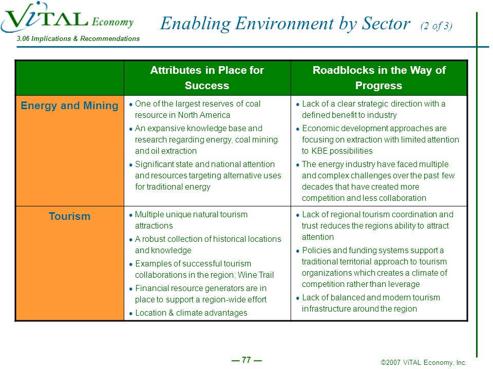 Enabling Environment by Sector (2 of 3)