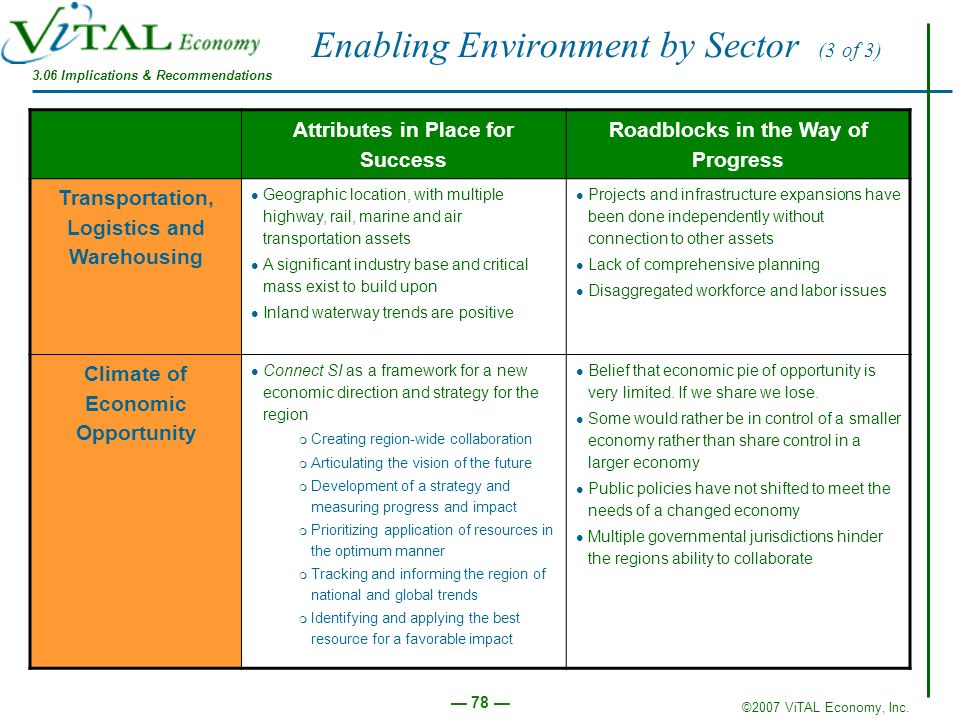 Enabling Environment by Sector (3 of 3)