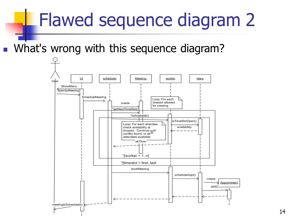 Sequence diagrams ppt video online download flawed sequence diagram 2 ccuart Image collections