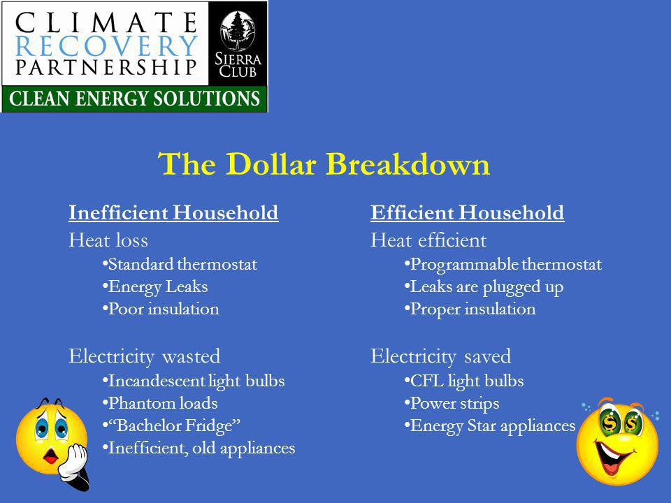 The Dollar Breakdown Inefficient Household Heat loss
