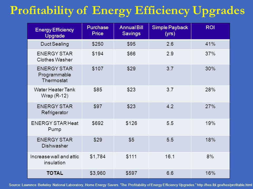 Profitability of Energy Efficiency Upgrades