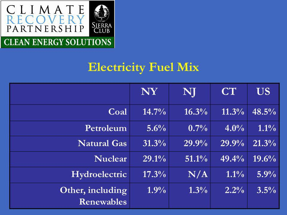 Electricity Fuel Mix NY NJ CT US Coal 14.7% 16.3% 11.3% 48.5%