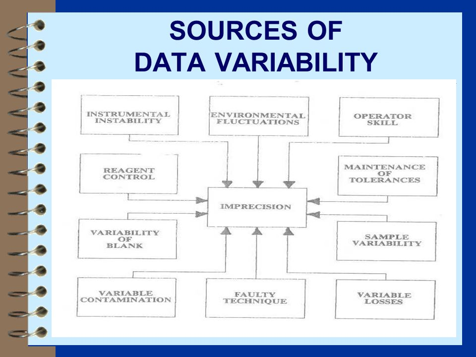 SOURCES OF DATA VARIABILITY