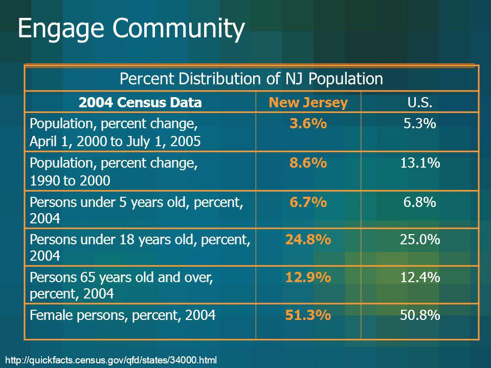 Percent Distribution of NJ Population