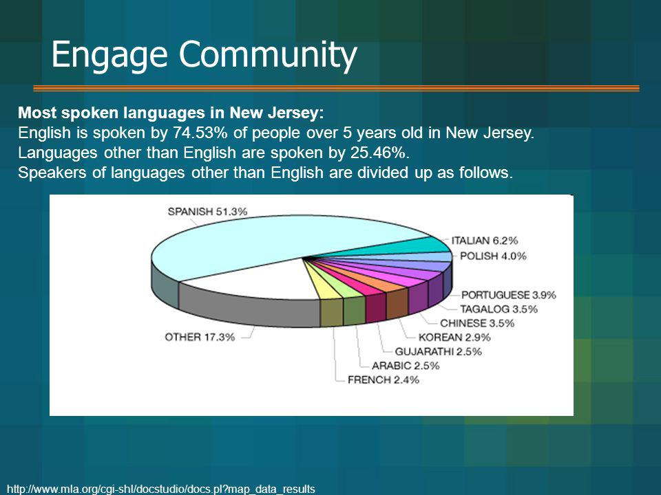 Engage Community Most spoken languages in New Jersey: