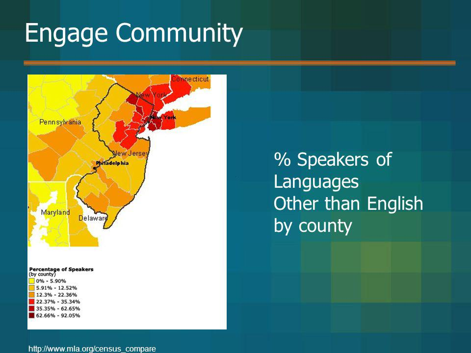 Engage Community % Speakers of Languages Other than English by county