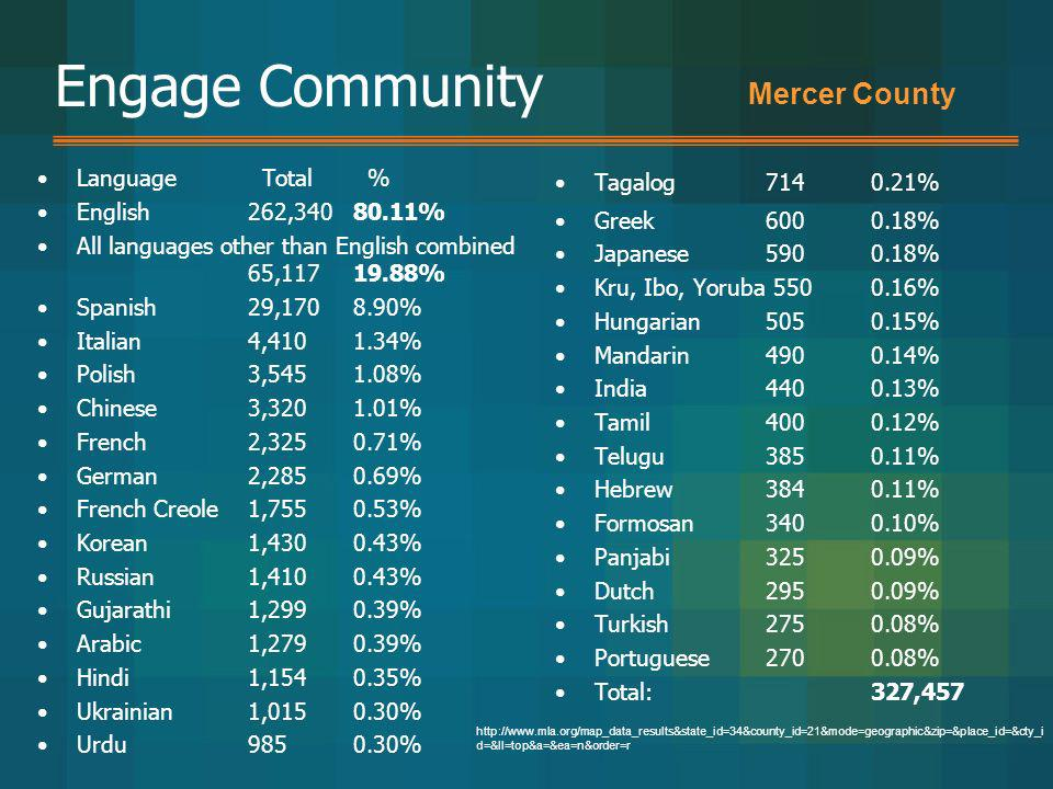 Engage Community Mercer County Language Total % English 262, %