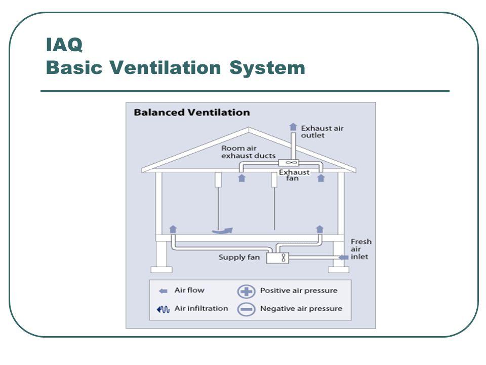 IAQ Basic Ventilation System