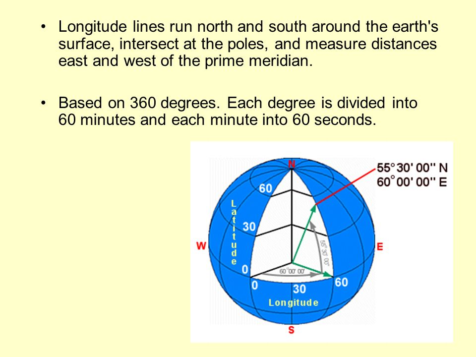Longitude lines run north and south around the earth s surface, intersect at the poles, and measure distances east and west of the prime meridian.