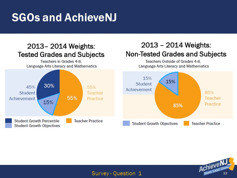 SGOs and AchieveNJ Survey - Question 1
