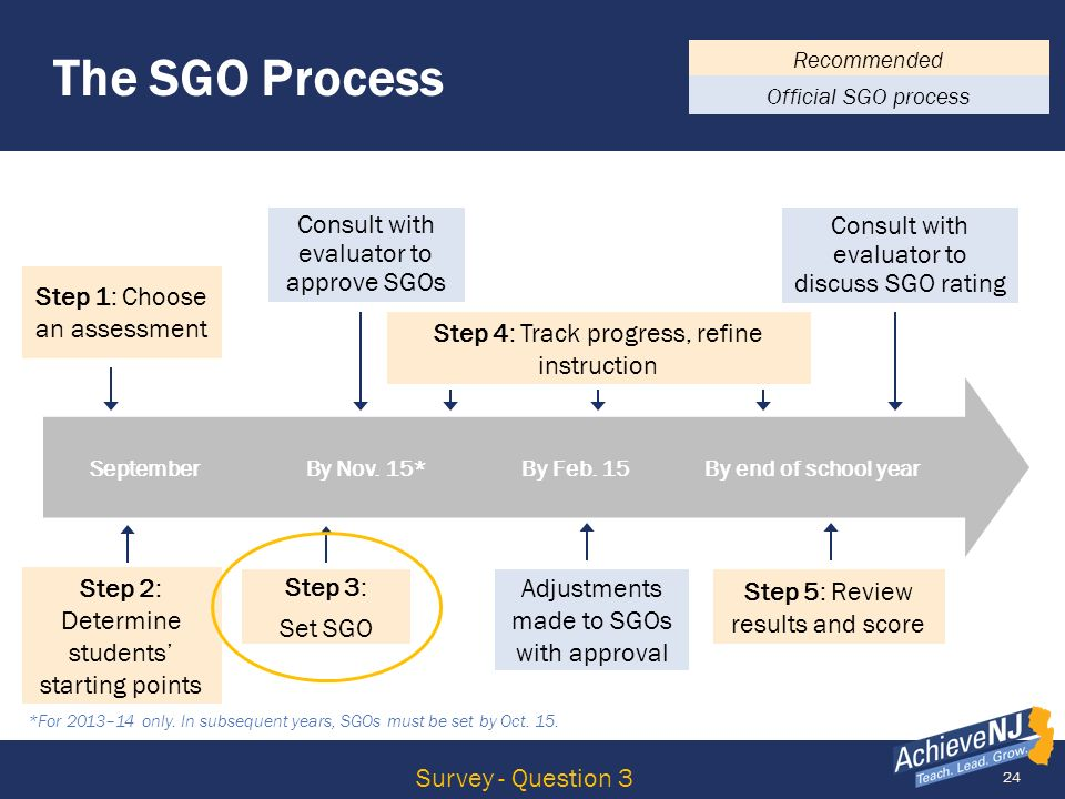 The SGO Process Consult with evaluator to approve SGOs
