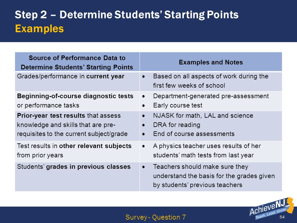 Step 2 – Determine Students' Starting Points Examples
